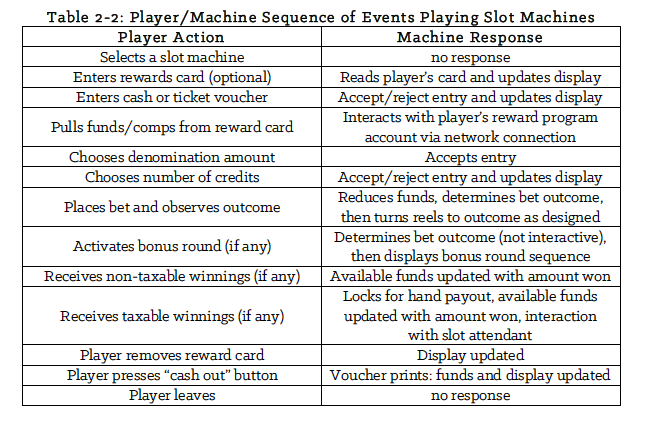 Player/Machine Sequence of Events when Playing Slot Machines (How Do Slot Machines Pay Out Taxable Jackpots).