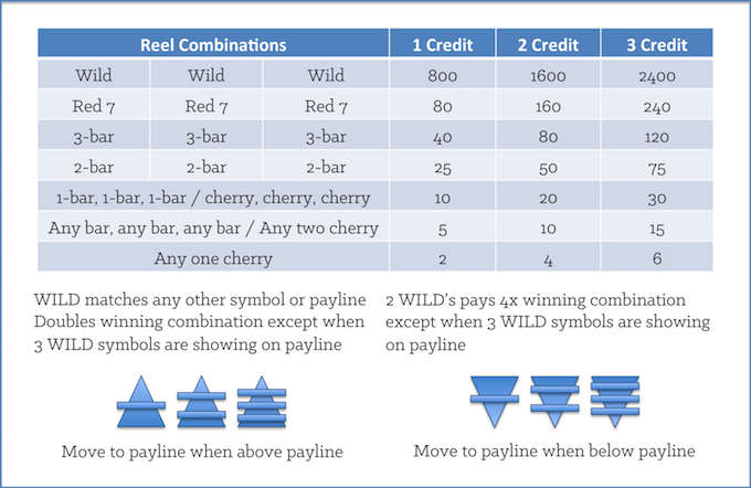 Choosing Slot Machines: Illustration of a Slot Machine Pay Table