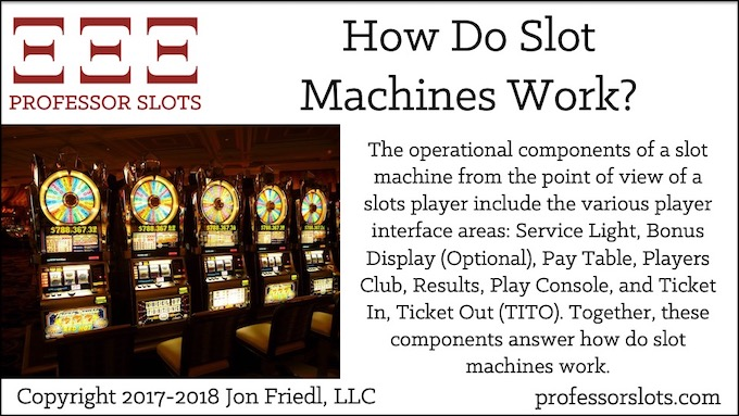 The operational components of a slot machine from the point of view of a slots player include the various player interface areas: Service Light, Bonus Display (Optional), Pay Table, Players Club, Results, Play Console, and Ticket In, Ticket Out (TITO). Together, these components answer how do slot machines work.