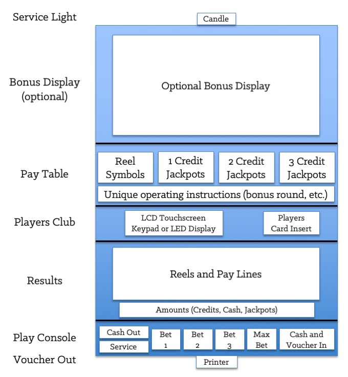 Figure 2-2: Typical Interfaces on a Physical Slot Machine [Forms]