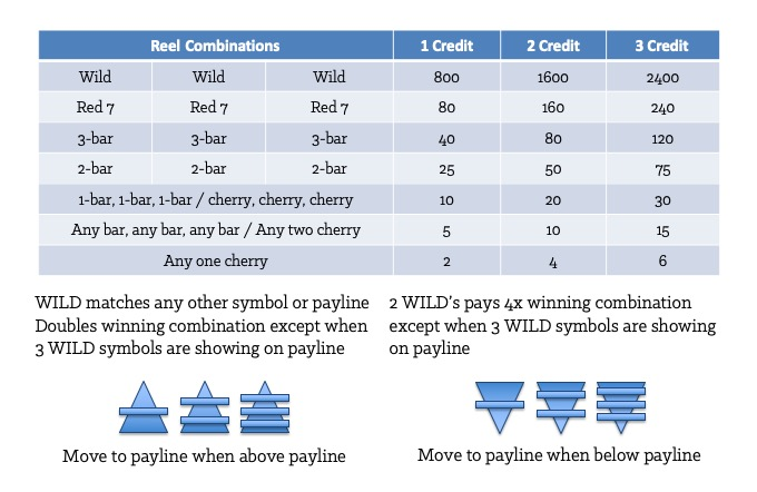 Figure 2-3: Example of a Slot Machine Pay Table [Forms]