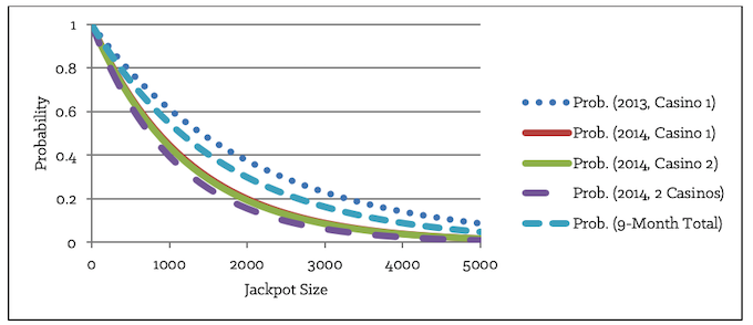 Figure 8-3: Exponential Probability Distribution Curves for 5 Pairs of Averages and Standard Deviations Calculated from 90 Taxable Jackpots Won with 59 Other Attempts over a 9-Month Period Up to $5,000 [Forms]