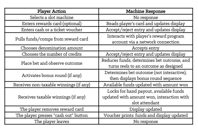 Table 2-2: Player/Machine Sequence of Events Playing Slot Machines [Forms]