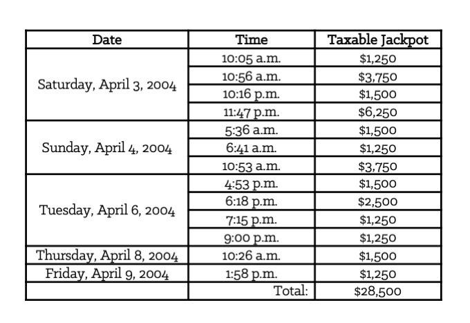 Table 3-2: Thirteen Taxable Jackpots Won Over 6 Days in 2004 on a $1 Denomination, 5-Credit Five-Times-Play Model Slot Machine [Forms]