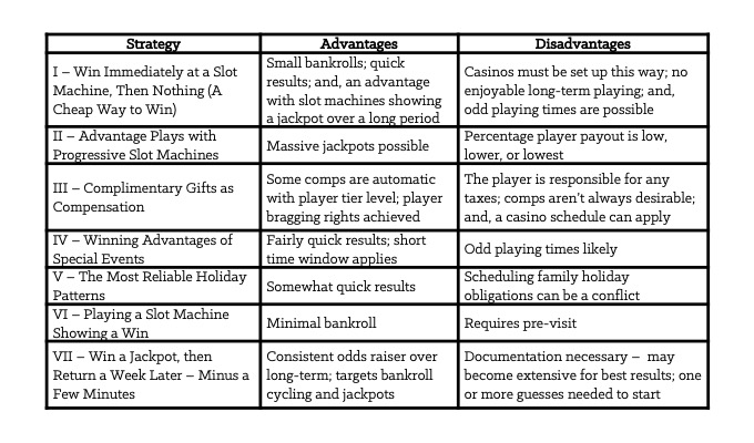 Table 6-1: Summary of Advantages and Disadvantages for each Strategy [Forms]