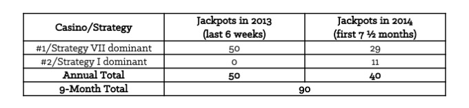 Table 8-1: Number of Jackpots at 2 Different Casinos in 9 Months [Forms]