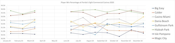 Player Win Percentage at Florida's Eight Commercial Casinos 2020 [Florida Slots RTP]
