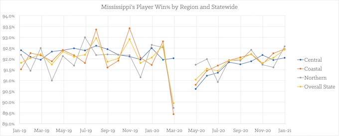 Mississippi's Player Win% by Region and Statewide [Mississippi Slots Return-To-Player 2021]