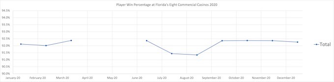 Total Player Win Percentage at Florida's Eight Commercial Casinos 2020 [Florida Slots RTP]