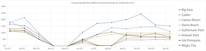 Comparing Monthly 2020 Promotional Dollars to 12 Months Prior [Florida Slots RTP]
