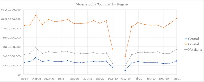 """Coin In"" by State Region [Mississippi Slots Return-To-Player 2021]"