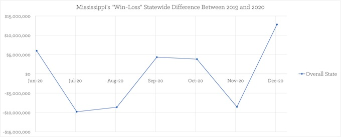 """Win-Loss"" Statewide Difference 2019/2020 [Mississippi Slots Return-To-Player 2021]"