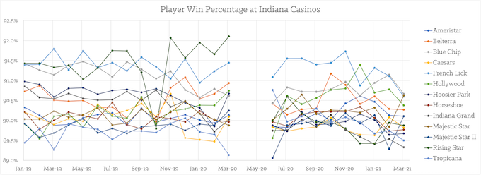 Monthly Play Win% by Casino [Indiana Slots Return-To-Player 2021]