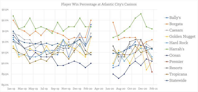 Atlantic City Monthly Play Win% by Casino [New Jersey Slots Return-To-Player 2021]