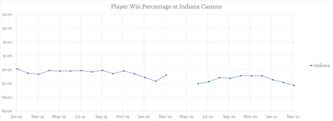 Monthly Play Win% Statewide [Indiana Slots Return-To-Player 2021]