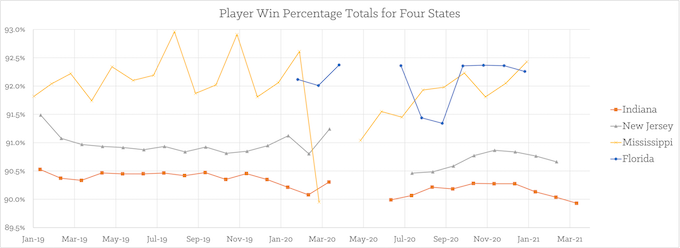 Monthly Play Win% Statewide for Four Casinos [Indiana Slots Return-To-Player 2021]
