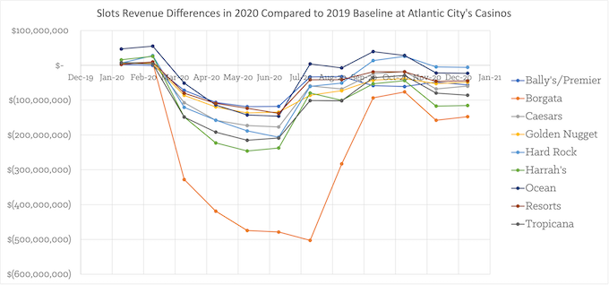 Monthly Revenue Loss by Casino (2019 minus 2020) [New Jersey Slots Return-To-Player 2021]
