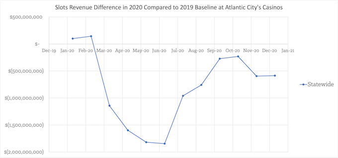 Monthly Revenue Loss Statewide (2019 minus 2020) [New Jersey Slots Return-To-Player 2021]