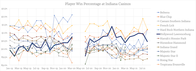 Indiana Casinos Player Win% by Month [Hollywood Lawrenceburg]
